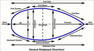 Learn You Port From Starboard Bow From Stern But Where U0026 39 S The Aft  Ah Yes At The Rear  Stern  Need