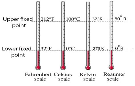 Notes on Calibration of Thermometer, Zeroth Law and ...
