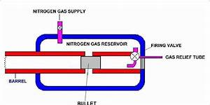 Schematic Of Gas Gun And Bullet In The Barrel