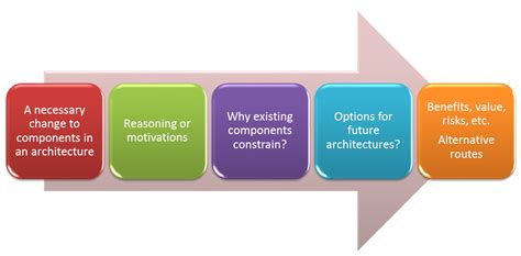 architectural requirement