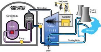 Description PWR nuclear power plant diagram svg  Nuclear Power Diagram