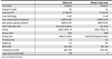 iphone 5c specs everything we think we about iphone 5c