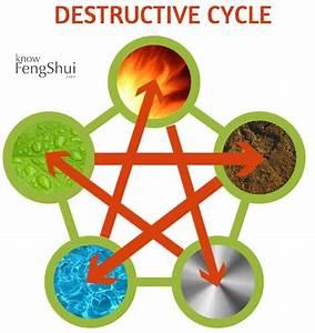 Element Metall Feng Shui : 18 best feng shui images on pinterest feng shui tips ~ Lizthompson.info Haus und Dekorationen
