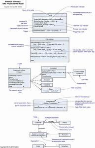 Class Diagram Symbols Explanation
