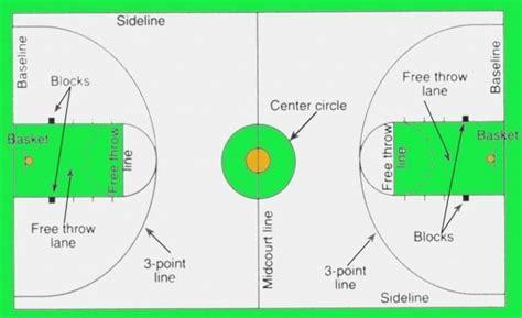 diagram   basketball court  labels