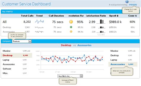 Definition Of Customer Service Exle by Excel Experts Designing A Customer Service Dashboard In