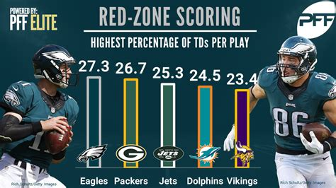 nfl zone offense scoring efficiency ranking every pff percent eagles philadelphia