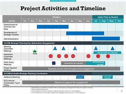 Planning Strategic Overview Timeline Project Process Activities
