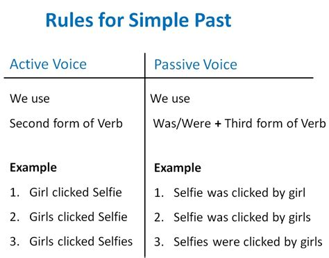 Simple Past Active Passive Voice Rules  Active Voice And Passive Voic