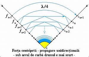 Forta centripeta