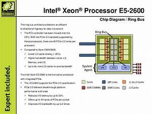Intel U00ae Xeon U00ae Processor E5