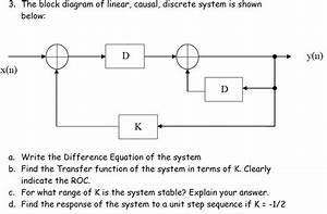 Solved  The Block Diagram Of Linear  Causal  Discrete Syst