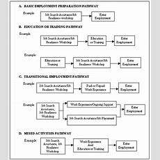 V Service Models And Pathways To Employment Aspe