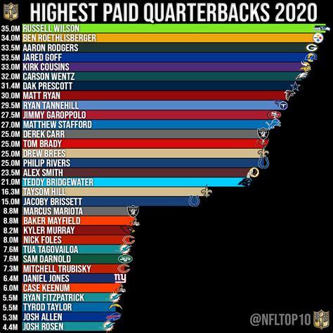 highest paid quarterbacks   nfl  sog sports