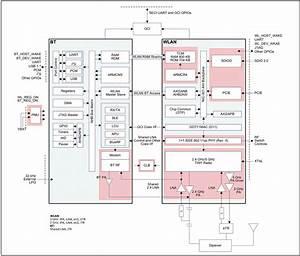 Raspberry Pi 3b  Wireless Chip  U2013 Cypress Cyw43455 Block