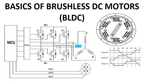 basics  brushless dc motors bldc motors construction