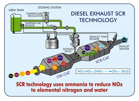 facts about scr autos post diesel exhaust fluid issues autos post