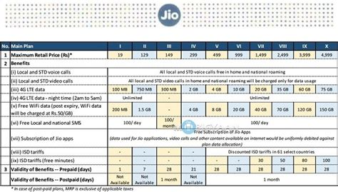reliance jio tariff plan details offers free calls for lifetime and cheaper data