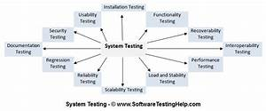 What Is System Testing