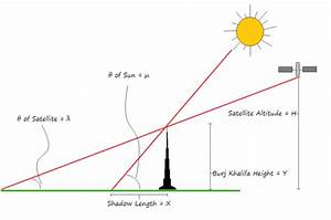 Shadows And Angles  Measuring Object Heights From Satellite Imagery