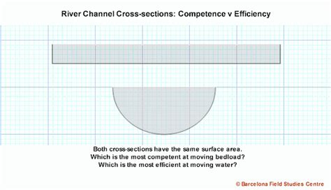river channel cross sections competency  efficiency