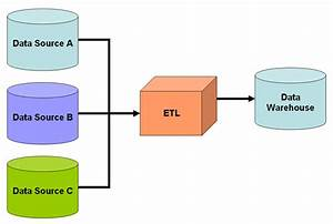 La Diff U00e9rence Entre Un Datawarehouse Et Un Datamart