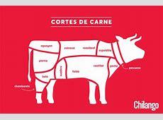 Glosario de cortes de carne mexicanos, ¿cuáles conoces?