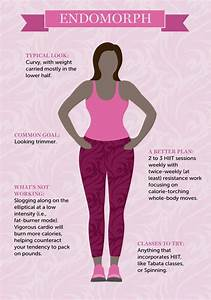 Diet Chart For Weight Loss For Female In The Perfect Workout Plan For Your Body Type Huffpost