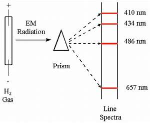 Lasers emit radiation which is posed of a single