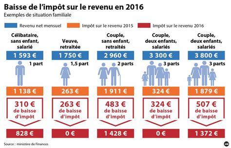 Plafond Impots Sur Le Revenu qui sera concern 233 par la baisse d imp 244 ts en 2016 le point