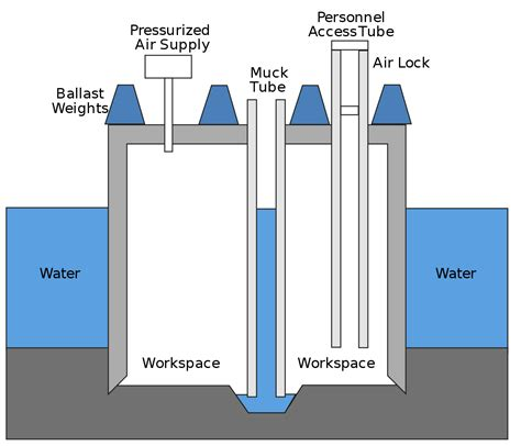 caisson engineering