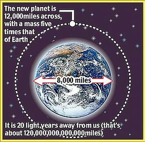 Scientists found another Earth!