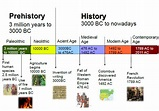 Creating Timelines   Black history timeline, History ...