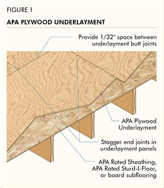 Underlayment For Vinyl Plank Flooring On Plywood by Underlayment Plywood Bouwmaterialen