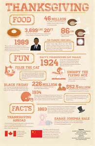 photostory thanksgiving food facts the collegian