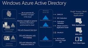 U0645 U0639 U0631 U0641 U06cc Windows Azure Active Directory