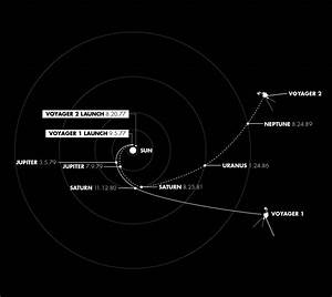 indian private space assets: Voyager book (NASA mission)