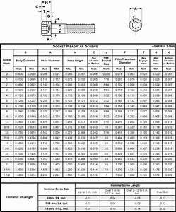 Sts Industrial Socket Cap Technical Data