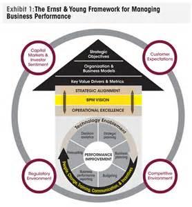 Business Performance Management Framework