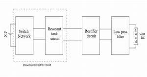 Block Diagram Of Resonant Dc