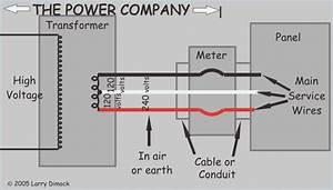 How To Wire A Meter Box Diagram  U2013 Moesappaloosas Com