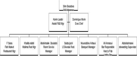 hierarchie cuisine memoire l 39 organisation d 39 une unité hotelière cas