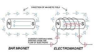 About Electromagnetism