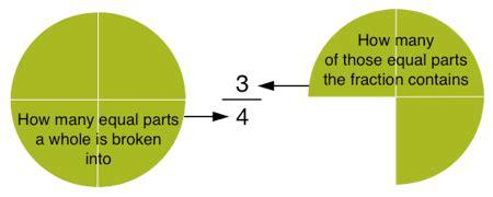 numerators  denominators
