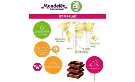 positive results  mondelez cocoa sustainability