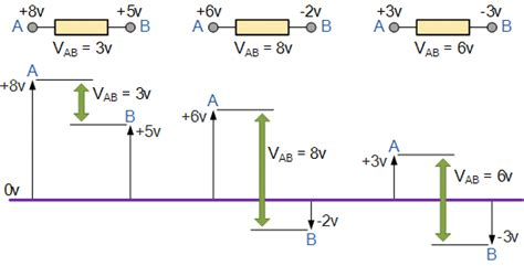 Potential Difference Resistor Voltage Division