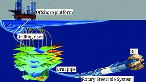 Schematic Diagram Of Offshore Drilling System