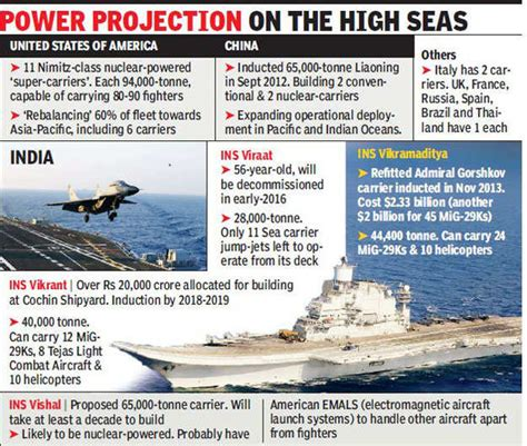 Eye On China, Modi Government Clears Funds For India's