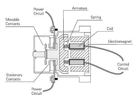 contactor operation diagram contactors and motor starters plc plc ladder plc ebook