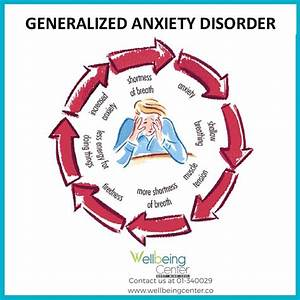 A Visual Guide to Generalized Anxiety Disorder - Wellbeing ...